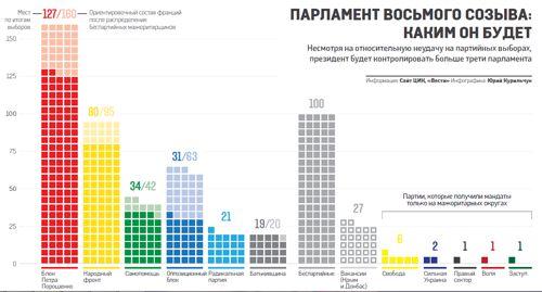 Каким будет парламент-2014